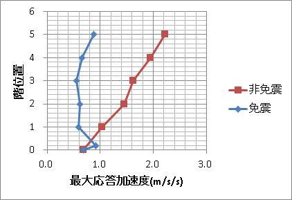 加速度の比較